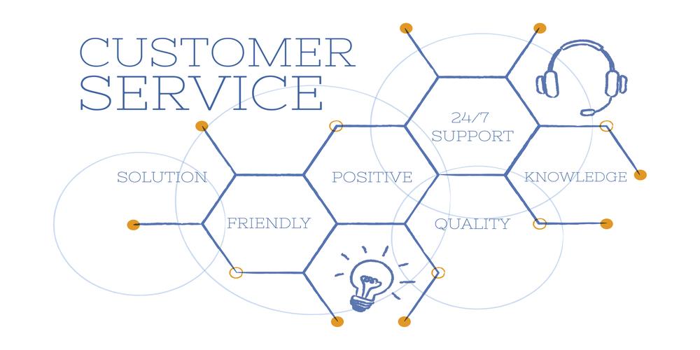 Customer service skills to make your customer happy.